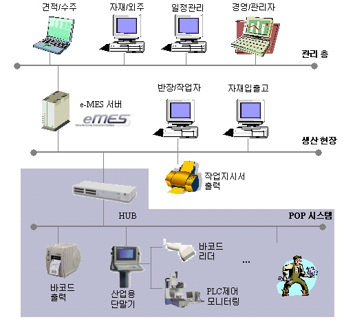 ǽ 253 253 Mes Manufacturing Execution System Shop Floor ۾ ϱ